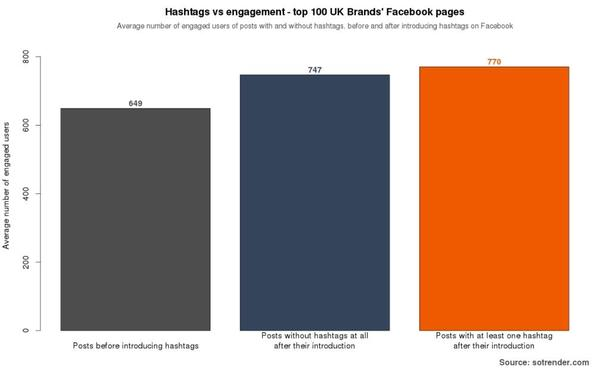 Facebook hashtag engagement